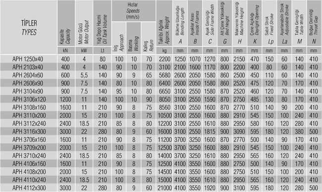 جدول مشخصات aph